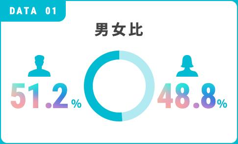 男女比 48.6%/51.4%